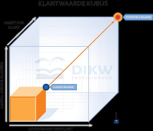 De klantwaarde Kubus - Meer klanten - Meer Omzet - Langer een relatie met bestaande klanten
