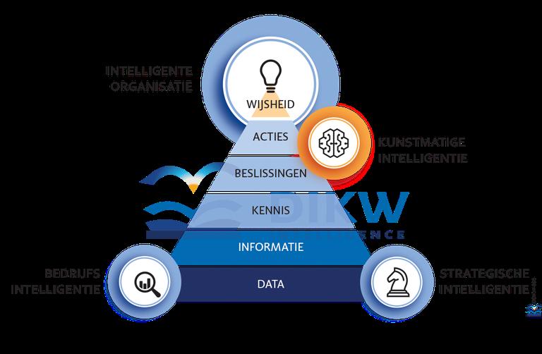 data informatie kennis wijsheid hierarchie