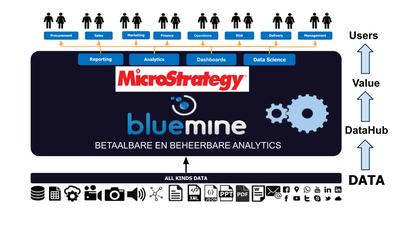 Oplossingen van Microstrategy beschikbaar in Bluemine